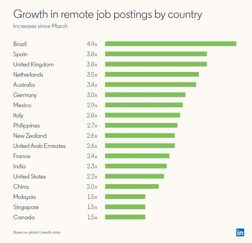 LinkedIn global remote work offers increase after COVID hit