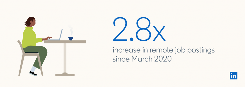 Remote work offers increase in 2020