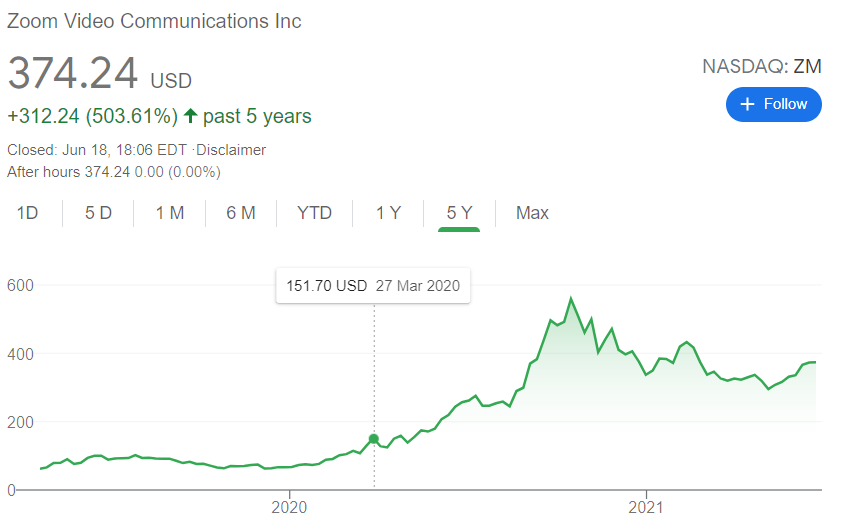 Zoom's stock price since March 2020 increased significantly